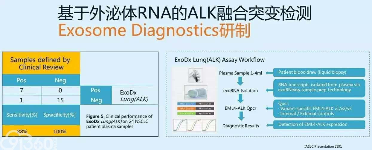 分子诊断的技术探索与临床实践规范的平衡