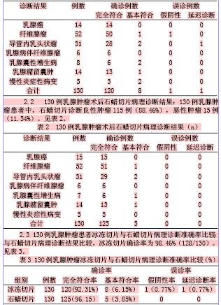 表1  130例乳腺肿瘤患者术中冰冻切片病理诊断结果(n)