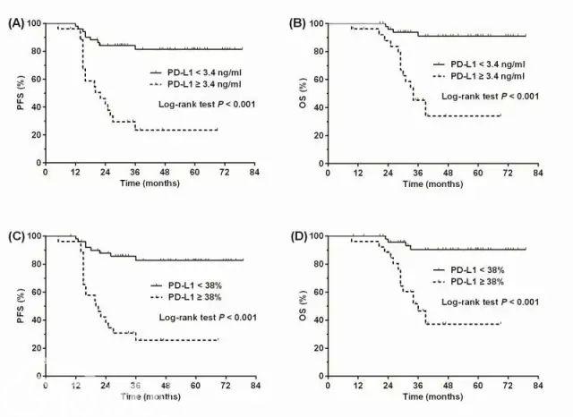 PD-L1在结外NK/T细胞淋巴瘤中的表达及意义